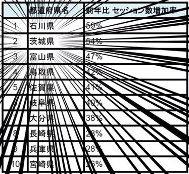 外国人観光客の口コミで【好感度最下位】の茨城がまさかの・・・。